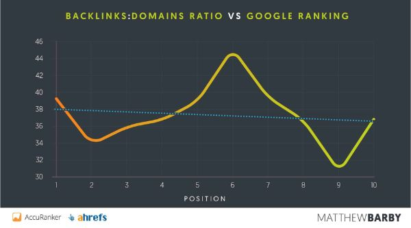 Backlinks-Domain-Ratio-vs-google-ranking