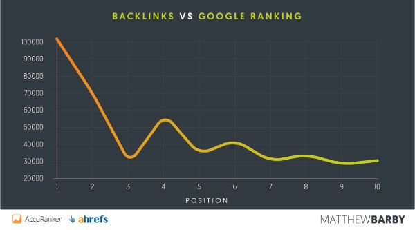 Backlinks-vs-google-ranking