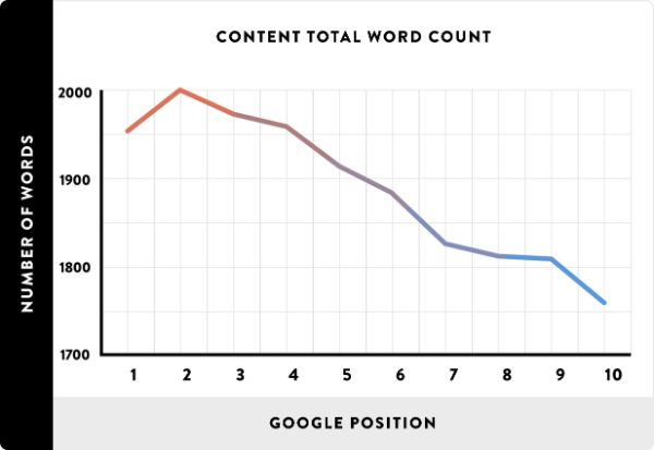 Content-Total-Word-Count-google-ranking