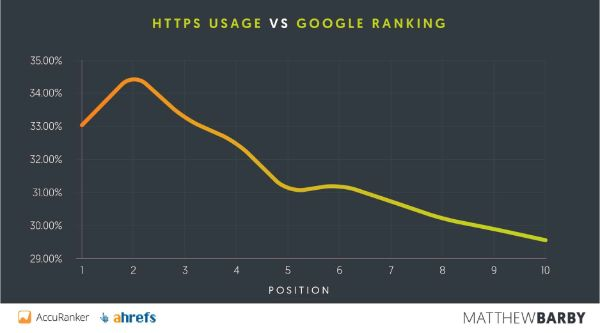 HTTPS-usage-google-ranking