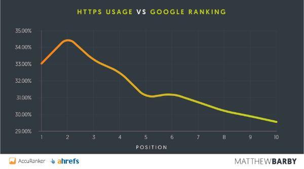 HTTPS-usage-google-ranking
