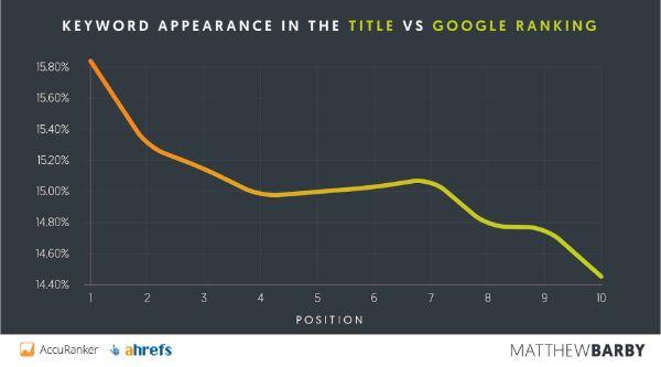 Keyword-Title-vs-google-ranking