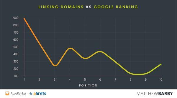 Linking-Domains-vs-google-ranking