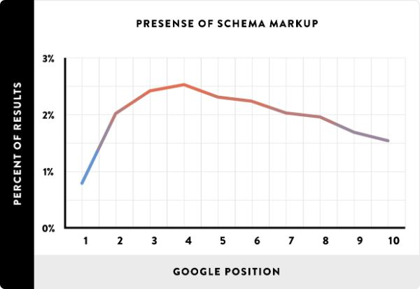 Presense-of-Schema-google-ranking