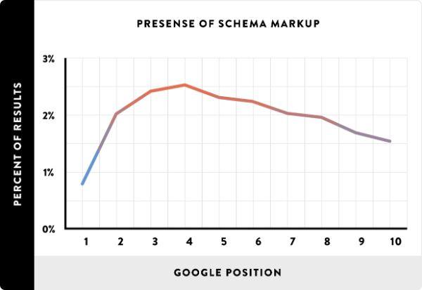 Presense-of-Schema-google-ranking