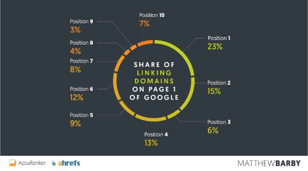 Share-of-Linking-Domains-on-top-page