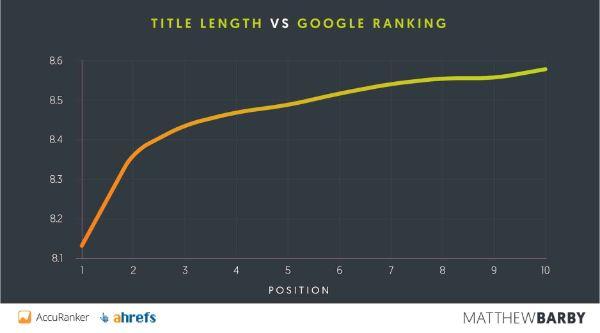 Title-Length-vs-google-ranking