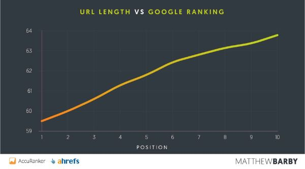 URL-Length-vs-google-ranking