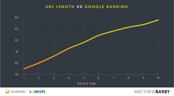URL-Length-vs-google-ranking