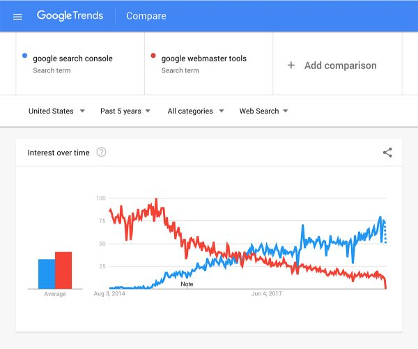 google-trends-compare