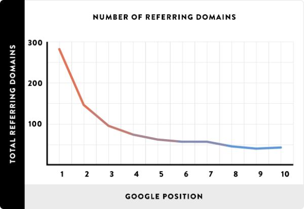 referring-domain-ranking-graph