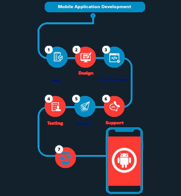 Mobile-application-process