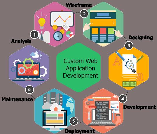 website-development-agency