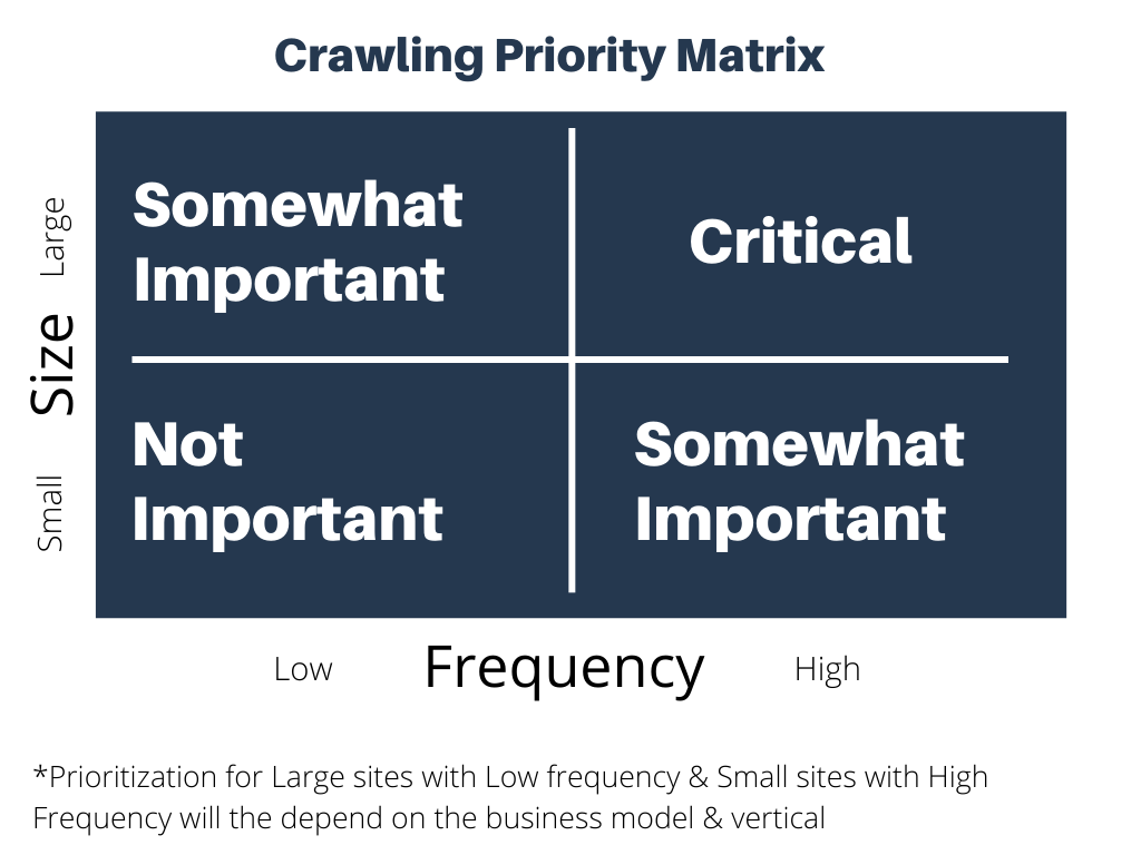 crawl priority