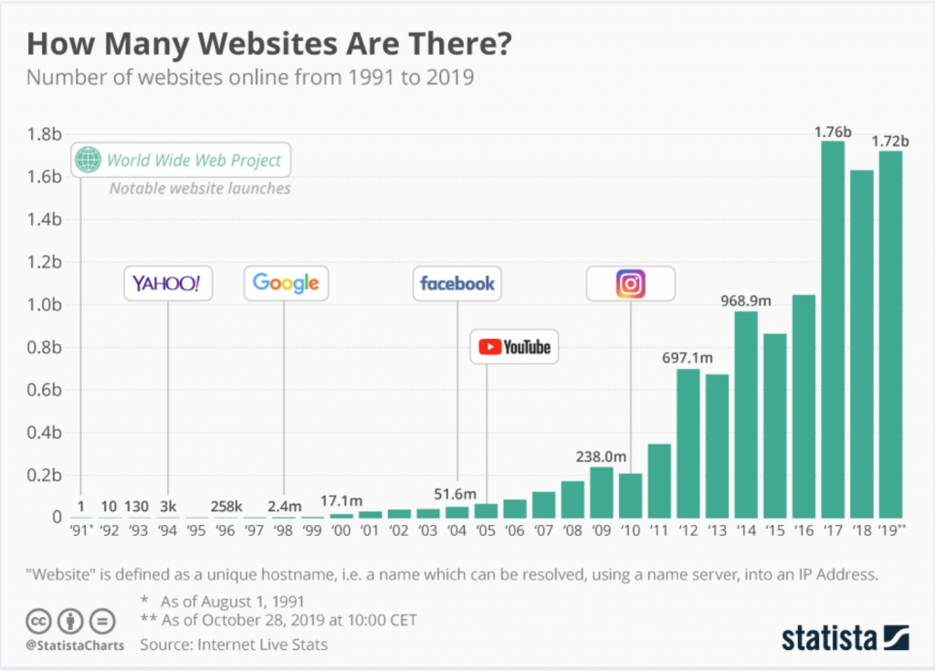 how-many-websites-are-there-