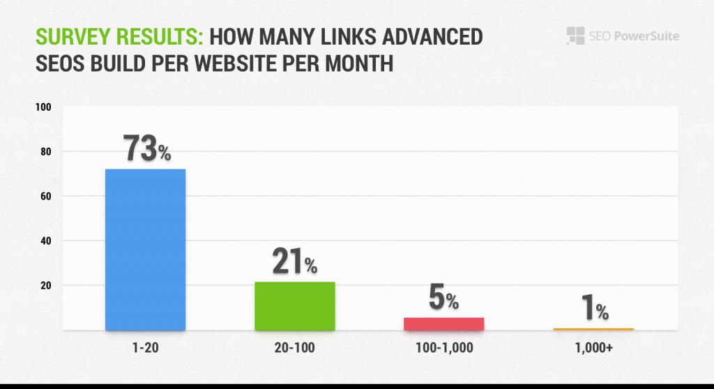 link building survey