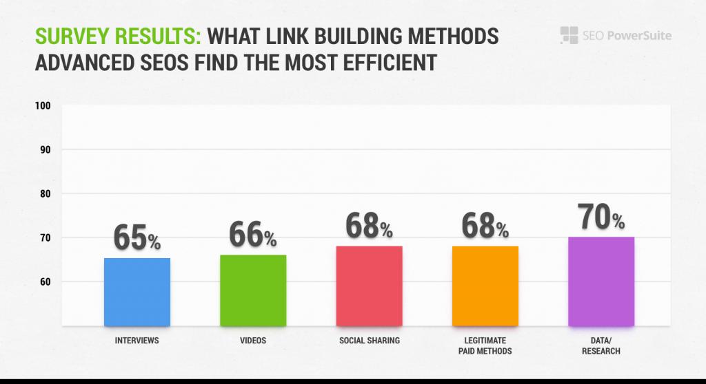 link building survey2